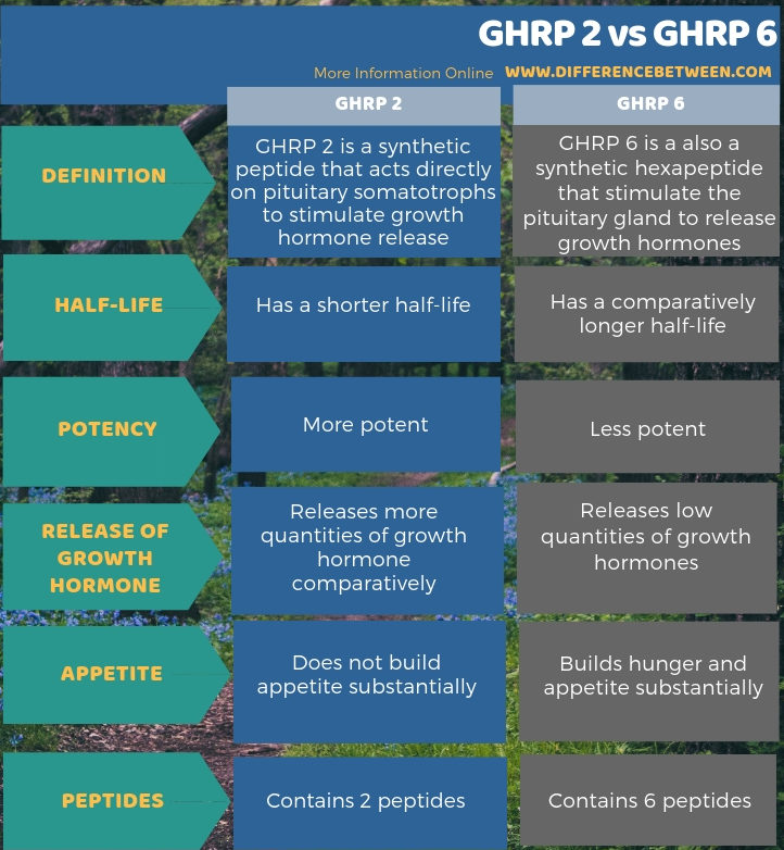 Difference Between GHRP 2 and GHRP 6 in Tabular Form