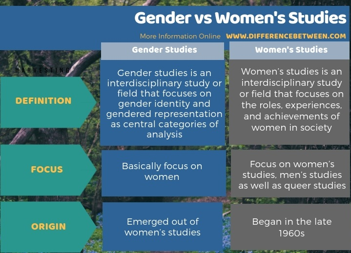 Difference Between Gender and Women's Studies- Tabular Form