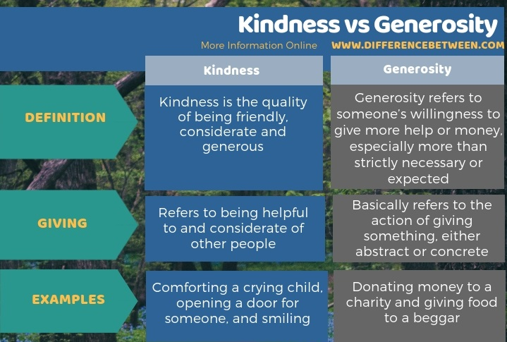 Difference Between Kindness and Generosity in Tabular Form
