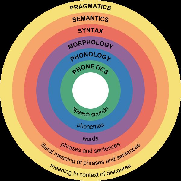 Key Difference - Linguistics vs Applied Linguistics