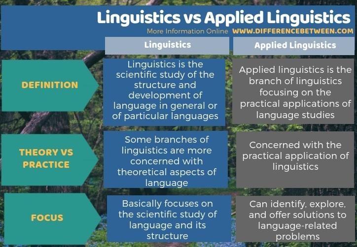 Difference Between Linguistics vs Applied Linguistics - Tabular Form