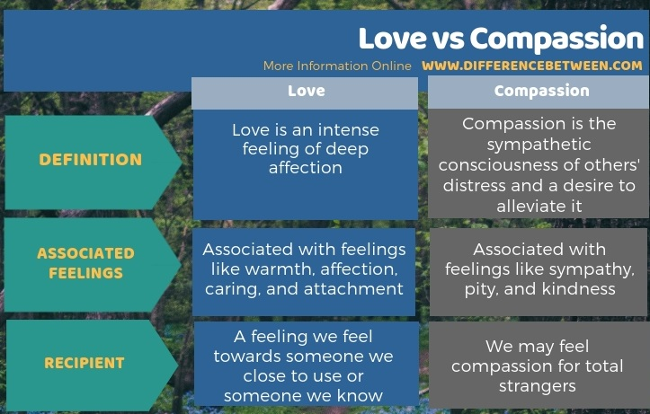 Difference Between Love and Compassion in Tabular Form