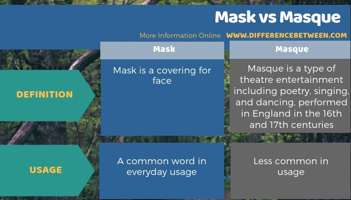 Difference Between Mask and Masque - Tabular Form