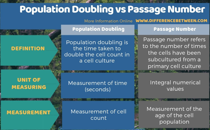 Difference Between Population Doubling and Passage Number in Tabular Form