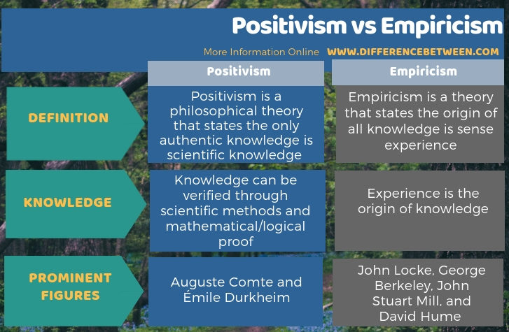 Difference Between Positivism and Empiricism in Tabular Form