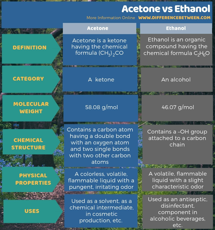 Difference Between Acetone and Ethanol -Tabular Form