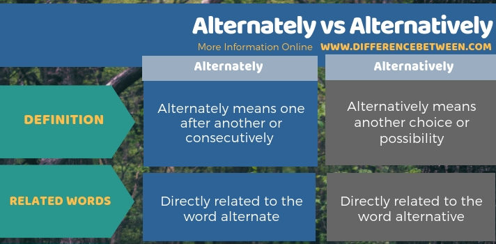 Difference Between Alternately and Alternatively in Tabular Form