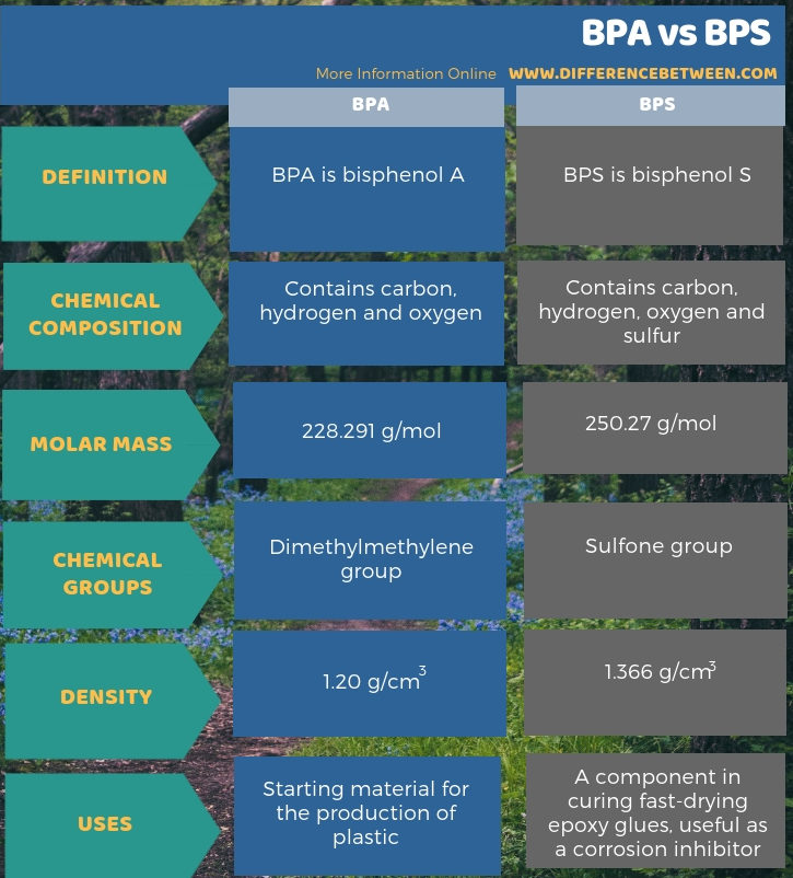 Difference Between BPA and BPS in Tabular Form