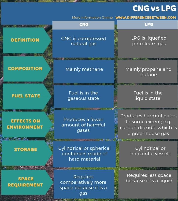 Difference Between CNG and LPG in Tabular Form