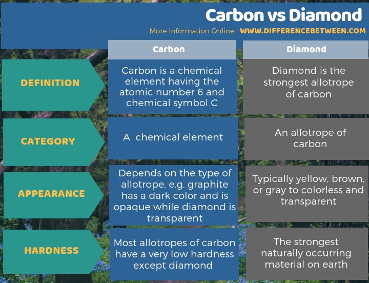 Difference Between Carbon and Diamond in Tabular Form
