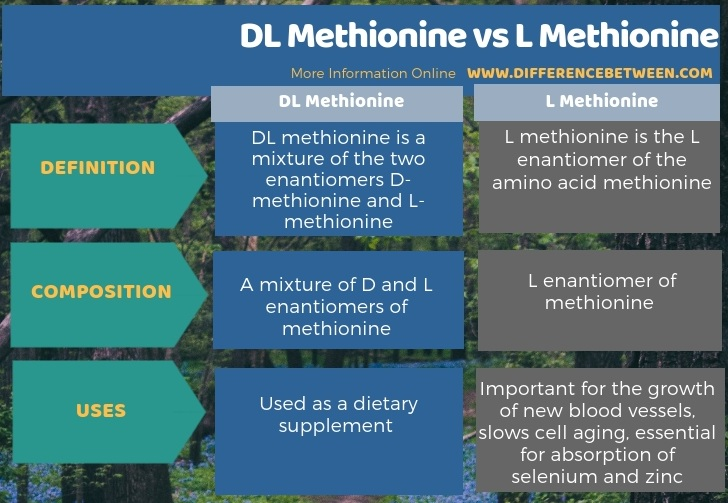 Difference Between DL Methionine and L Methionine in Tabular Form