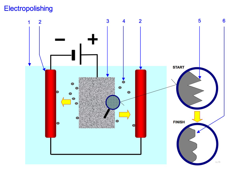 Difference Between Electropolishing and Passivation