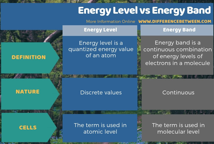 Difference Between Energy Level and Energy Band in Tabular Form