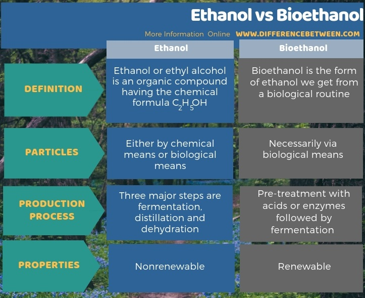 difference between ethanol and bioethanol compare the difference between similar terms