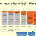 Difference Between Ethanol and Bioethanol