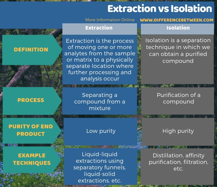 Difference Between Extraction and Isolation in Tabular Form
