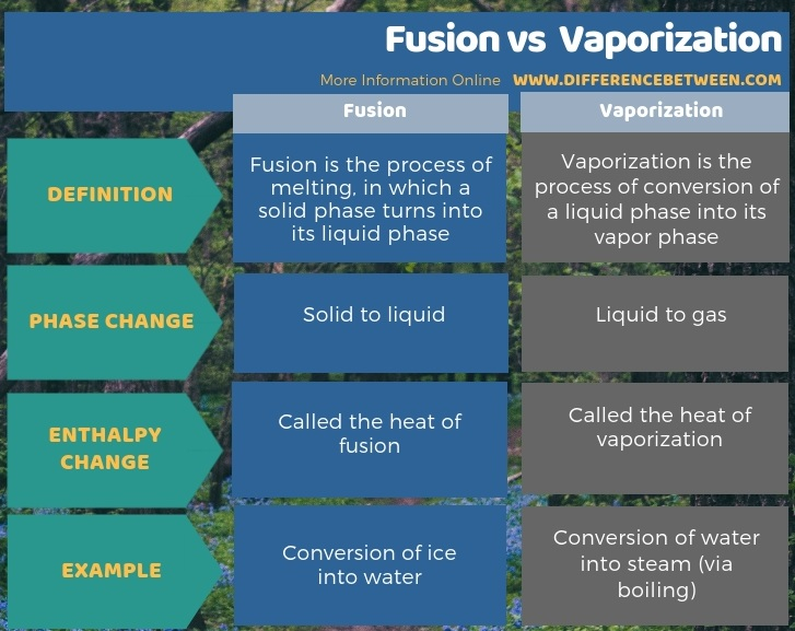 Difference Between Fusion and Vaporization in Tabular Form