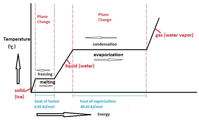 Key Difference - Fusion vs Vaporization