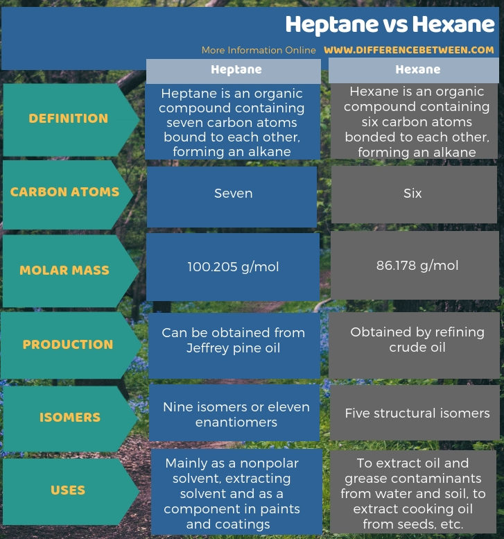 Difference Between Heptane and Hexane in Tabular Form