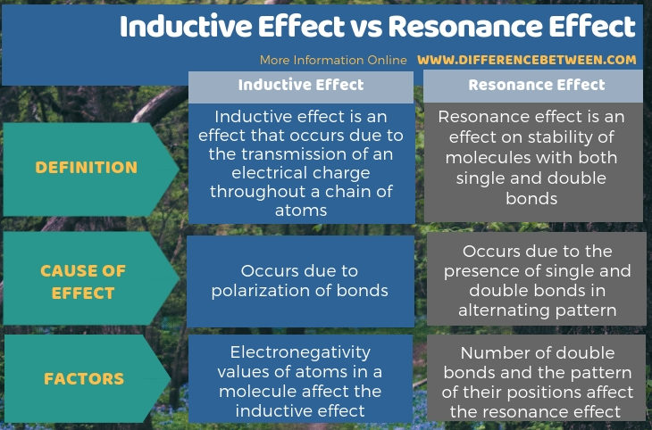 Difference Between Inductive Effect and Resonance Effect in Tabular Form