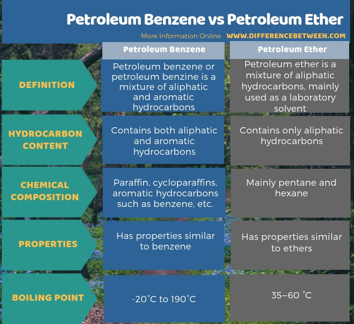 Difference Between Petroleum Benzene and Petroleum Ether in Tabular Form