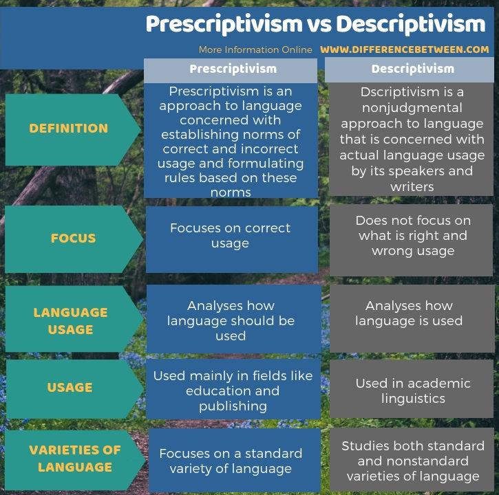 Difference Between Prescriptivism and Descriptivism in Tabular Form
