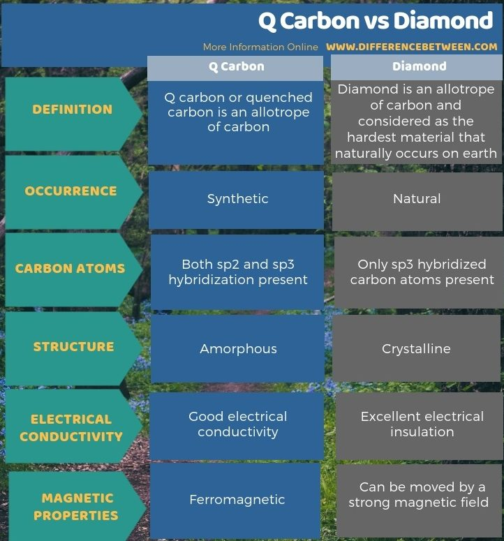 Difference Between Q Carbon and Diamond in Tabular Form