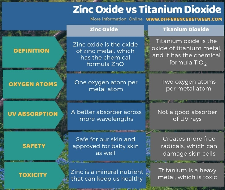 Difference Between Zinc Oxide and Titanium Dioxide in Tabular Form