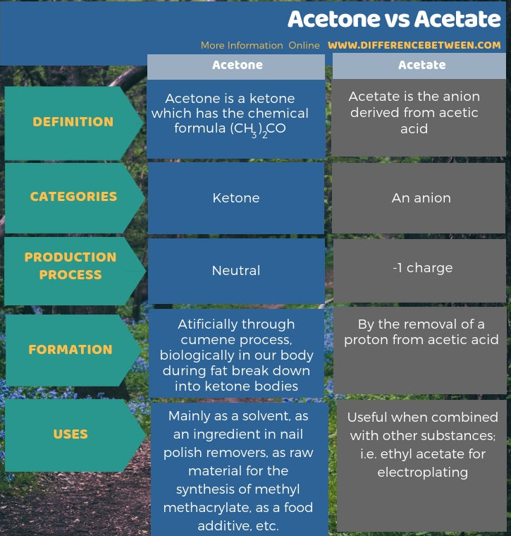 Difference Between Acetone and Acetate in Tabular Form