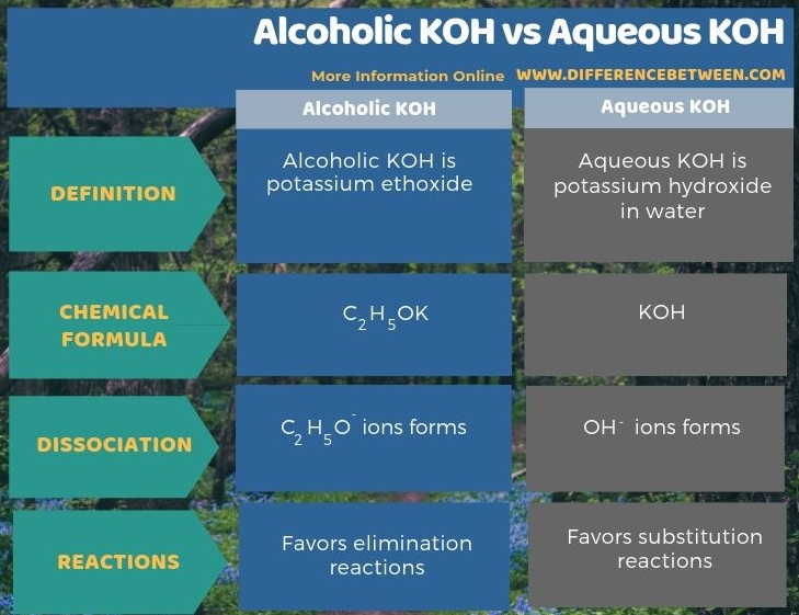 Difference Between Alcoholic KOH and Aqueous KOH in Tabular Form