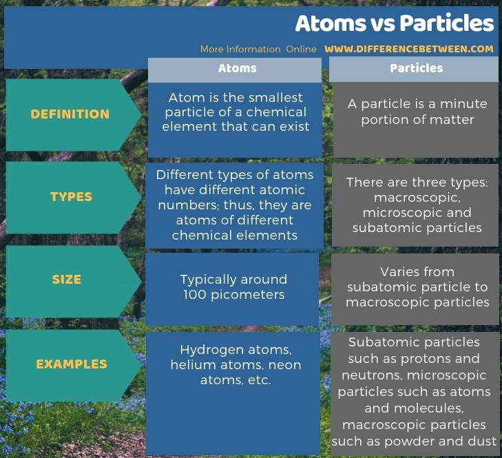 Difference Between Atoms and Particles in Tabular Form
