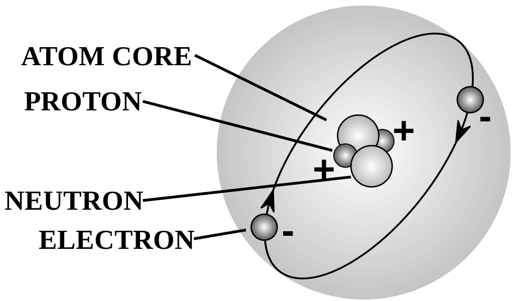 Difference Between Atoms and Particles