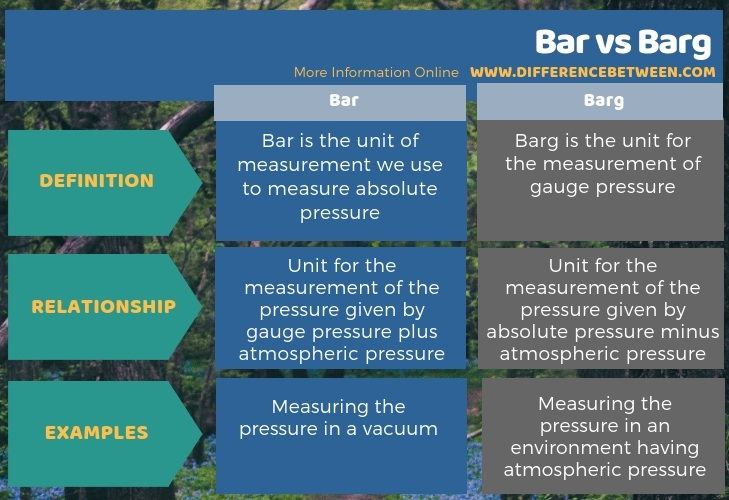 Difference Between Bar and Barg in Tabular Form