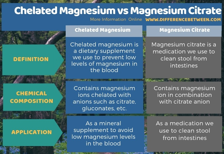 Difference Between Chelated Magnesium and Magnesium Citrate in Tabular Form