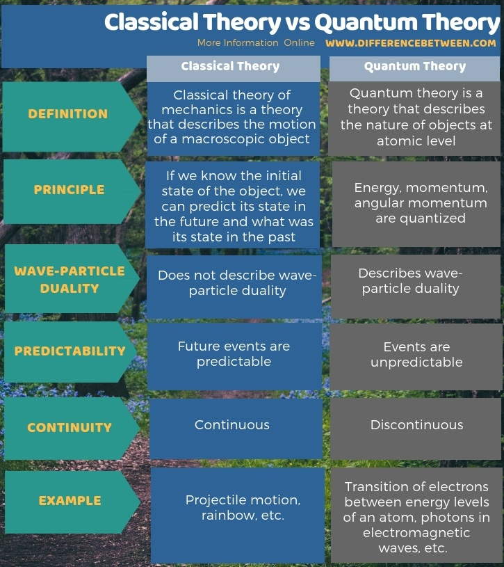 Difference Between Classical Theory and Quantum Theory in Tabular Form