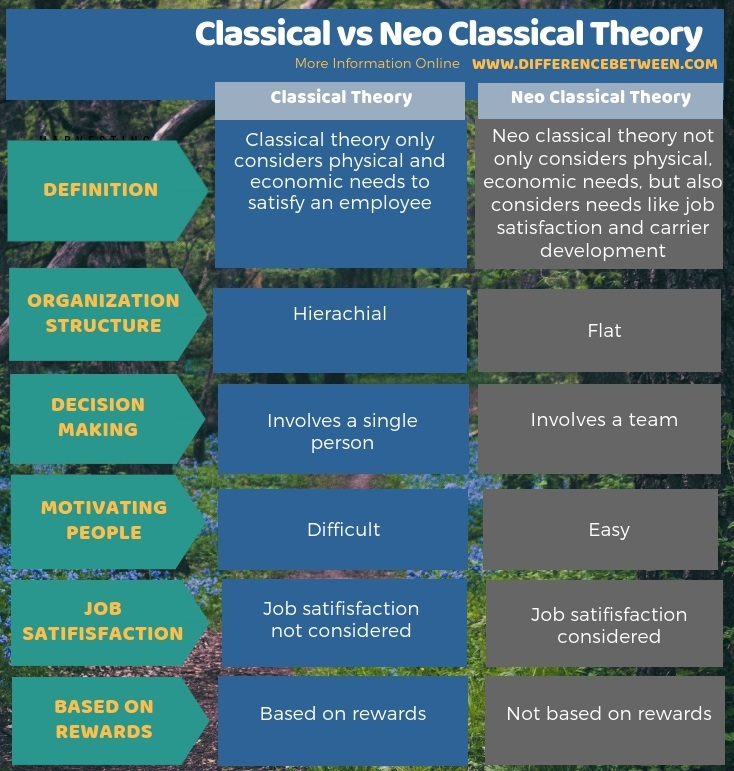 Difference Between Classical and Neo Classical Theory in Tabular Form