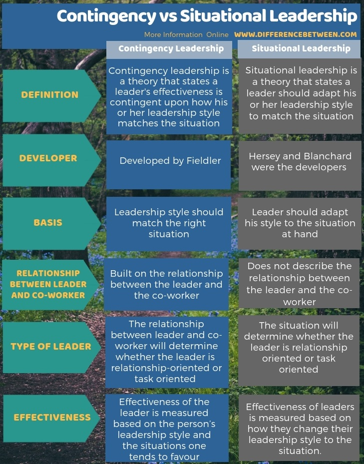 Difference Between Contingency And Situational Leadership Compare The Difference Between Similar Terms