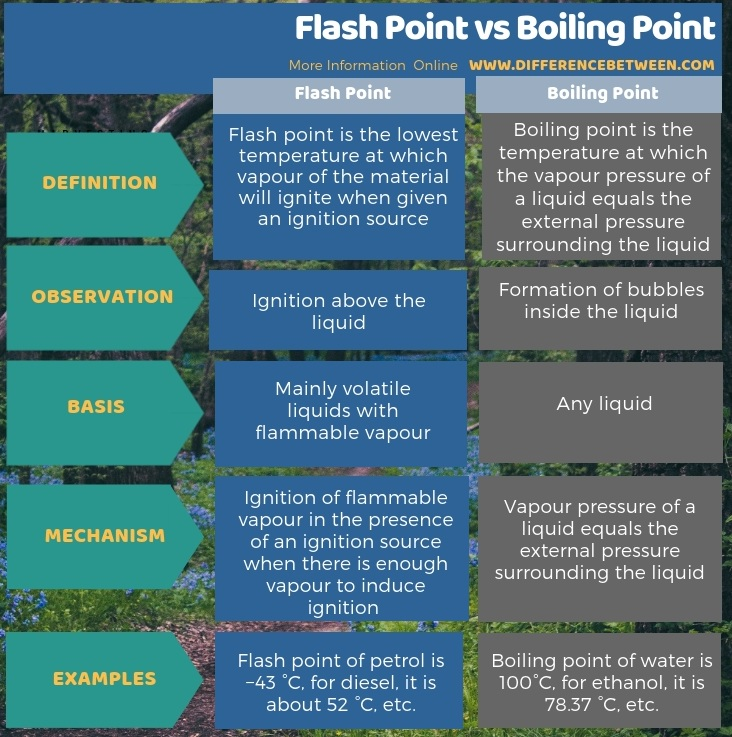 Difference Between Flash Point and Boiling Point in Tabular Form