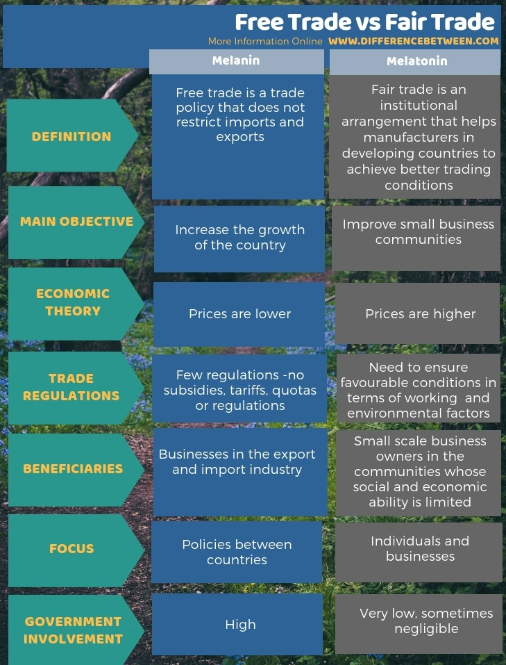 Difference Between Free Trade and Fair Trade in Tabular Form