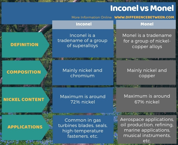 Difference Between Inconel and Monel in Tabular Form