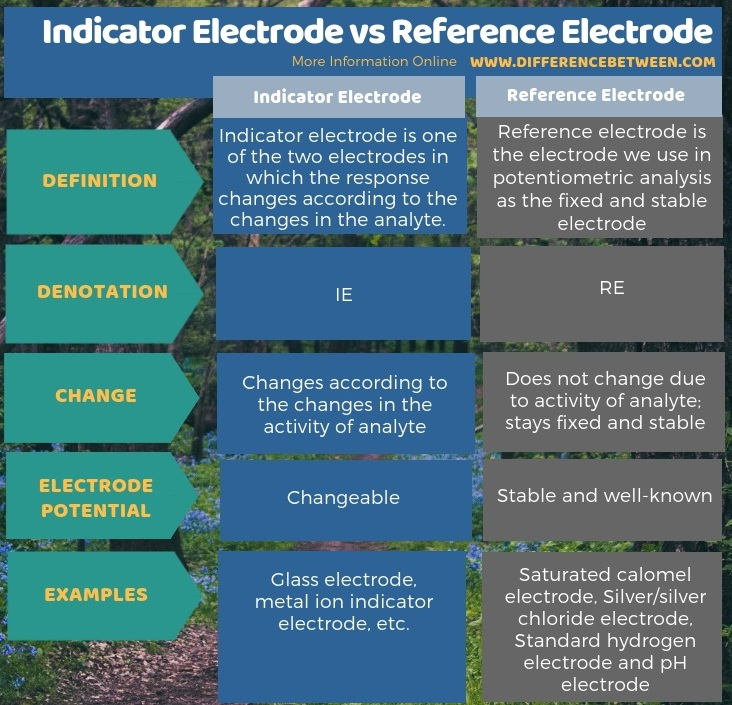 Difference Between Indicator Electrode and Reference Electrode in Tabular Form