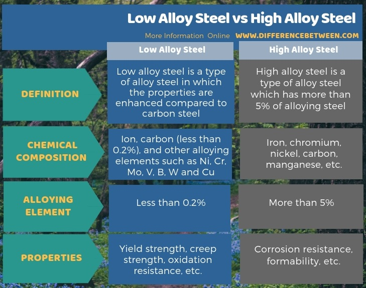Difference Between Low Alloy Steel and High Alloy Steel in Tabular Form