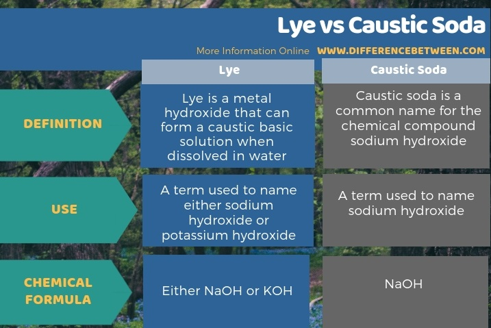 Difference Between Lye and Caustic Soda in Tabular Form