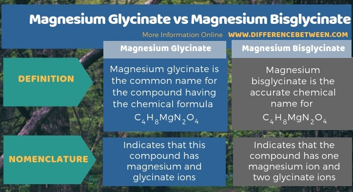 Difference Between Magnesium Glycinate and Magnesium Bisglycinate in Tabular Form