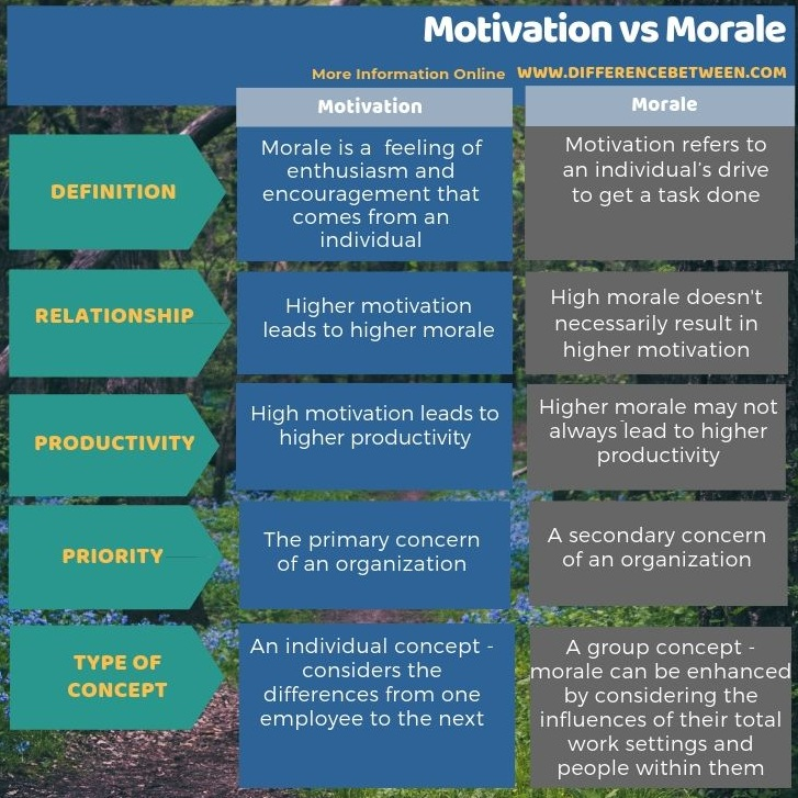 Difference Between Motivation and Morale in Tabular Form