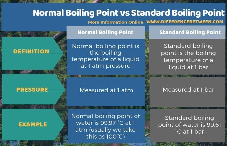 Difference Between Normal Boiling Point and Standard Boiling Point in Tabular Form