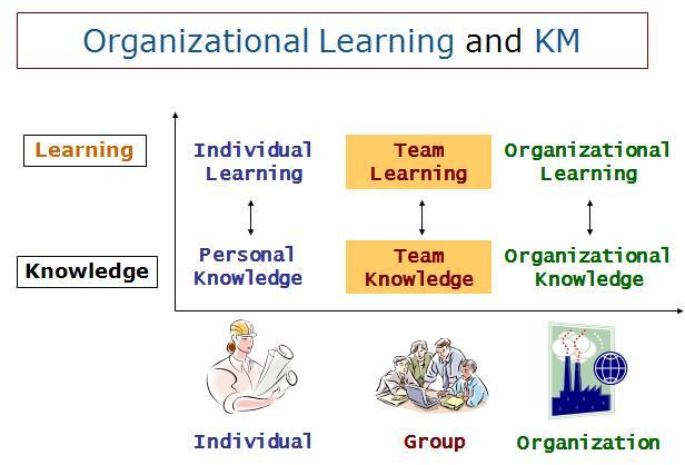 Key Difference - Organizational Learning vs Learning Organization