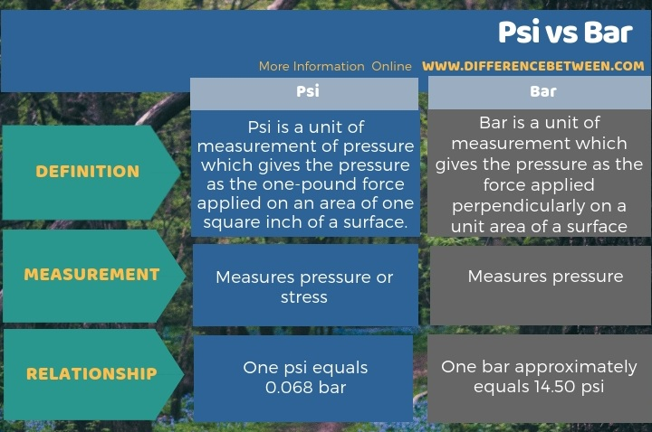 Difference Between Psi and Bar in Tabular Form