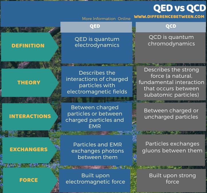 Difference Between QED and QCD in Tabular Form