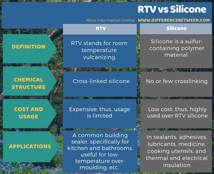 Difference Between Rtv And Silicone Rtv Vs Silicone